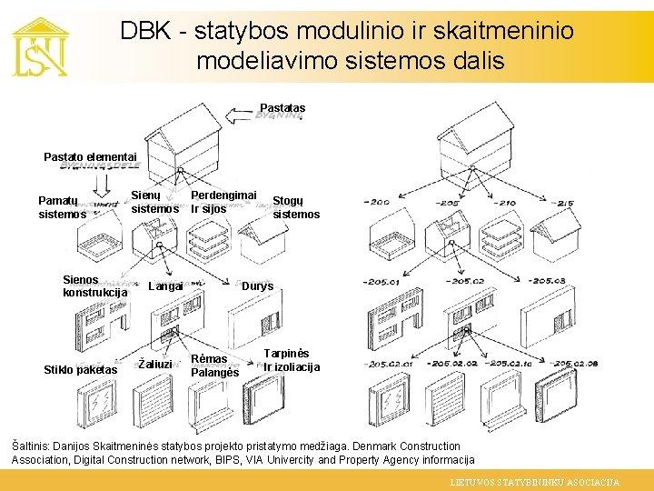 DBK - statybos modulinio ir skaitmeninio modeliavimo sistemos dalis Pastatas Pastato elementai Pamatų sistemos