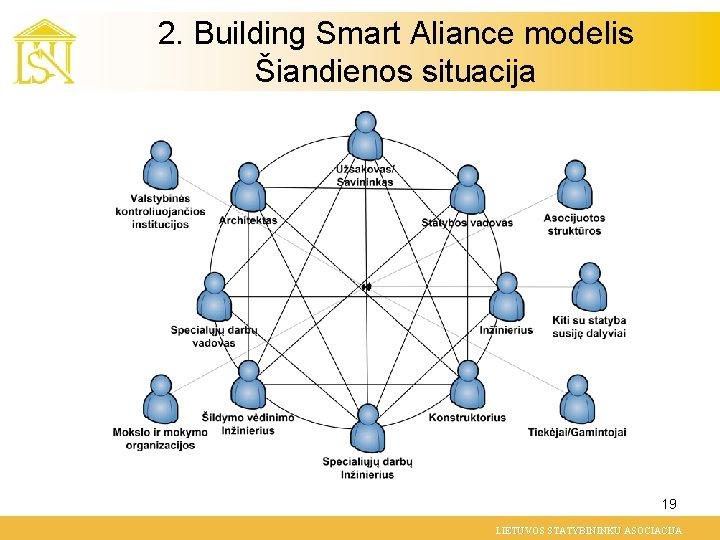 2. Building Smart Aliance modelis Šiandienos situacija 19 LIETUVOS STATYBININKU ASOCIACIJA
