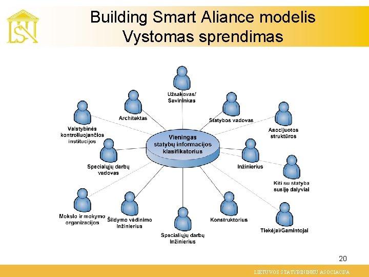 Building Smart Aliance modelis Vystomas sprendimas 20 LIETUVOS STATYBININKU ASOCIACIJA