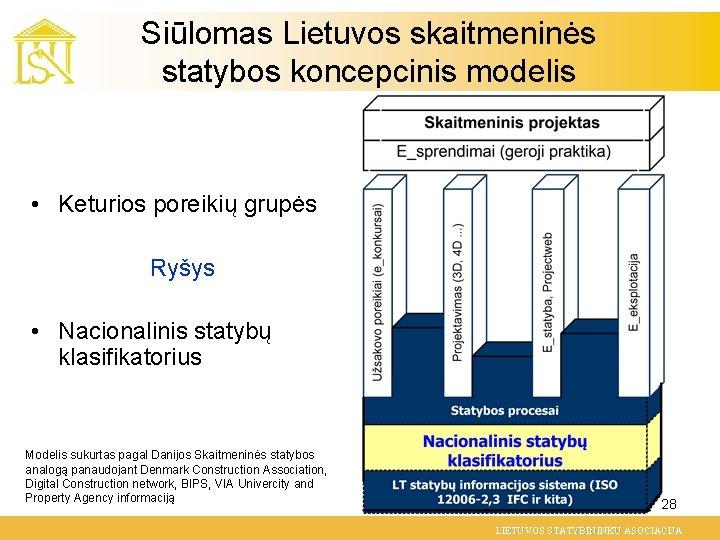 Siūlomas Lietuvos skaitmeninės statybos koncepcinis modelis • Keturios poreikių grupės Ryšys • Nacionalinis statybų