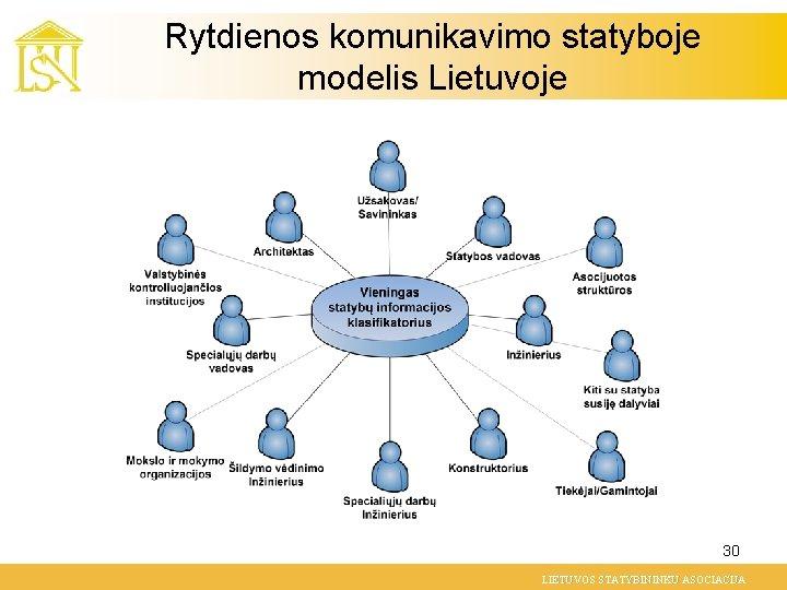 Rytdienos komunikavimo statyboje modelis Lietuvoje 30 LIETUVOS STATYBININKU ASOCIACIJA