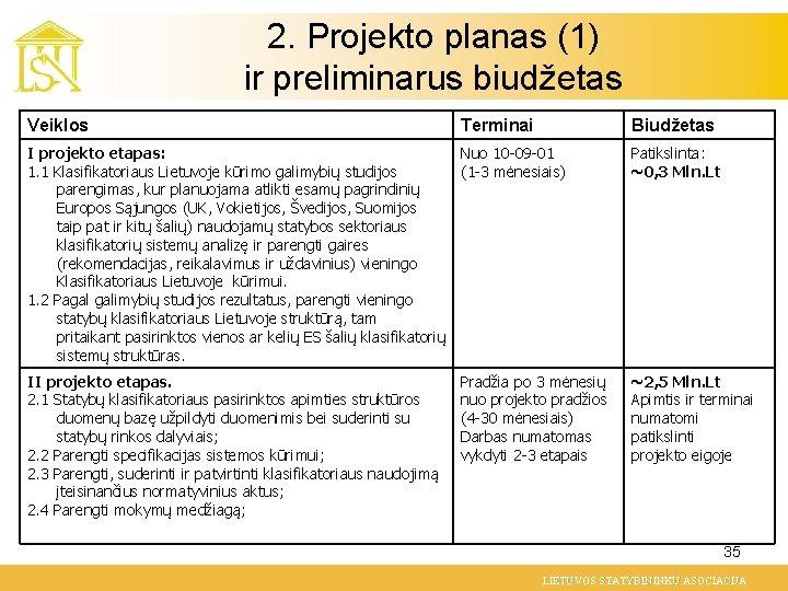 2. Projekto planas (1) ir preliminarus biudžetas Veiklos Terminai Biudžetas I projekto etapas: Nuo