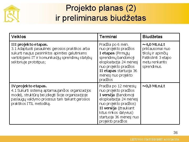 Projekto planas (2) ir preliminarus biudžetas Veiklos Terminai Biudžetas III projekto etapas. 3. 1