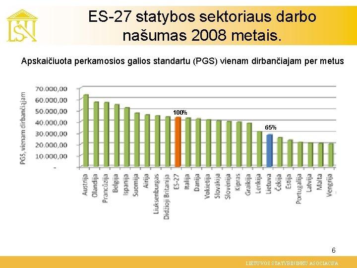 ES-27 statybos sektoriaus darbo našumas 2008 metais. Apskaičiuota perkamosios galios standartu (PGS) vienam dirbančiajam