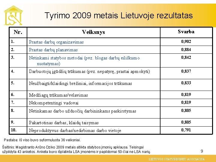 Tyrimo 2009 metais Lietuvoje rezultatas Nr. Svarba Veiksnys 1. Prastas darbų organizavimas 0, 902