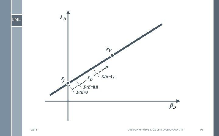 r. D BME r. V rf r. D D/E=1, 1 D/E=0, 8 D/E=0 βD