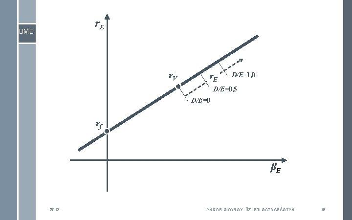 r. E BME r. V r. E D/E=1, 0 D/E=0, 5 D/E=0 rf βE