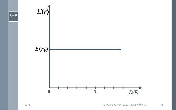 E(r) BME E(r. V) 0 2013 1 D/E ANDOR GYÖRGY: ÜZLETI GAZDASÁGTAN 9