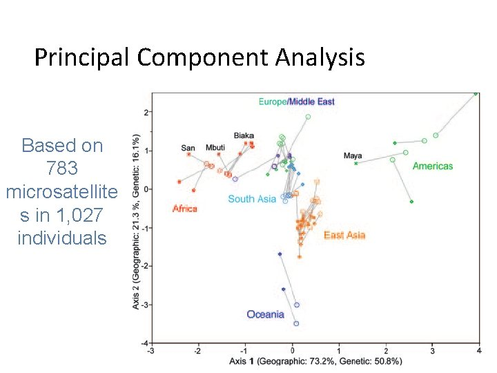 Principal Component Analysis Based on 783 microsatellite s in 1, 027 individuals