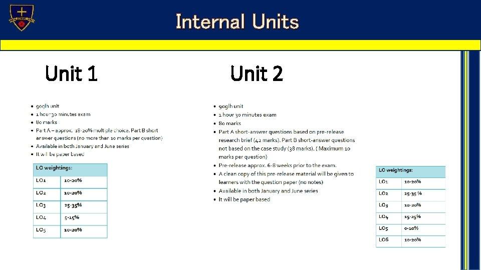Internal Units Unit 1 Unit 2