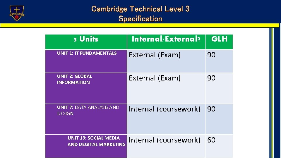 Cambridge Technical Level 3 Specification 5 Units Internal/External? GLH UNIT 1: IT FUNDAMENTALS External
