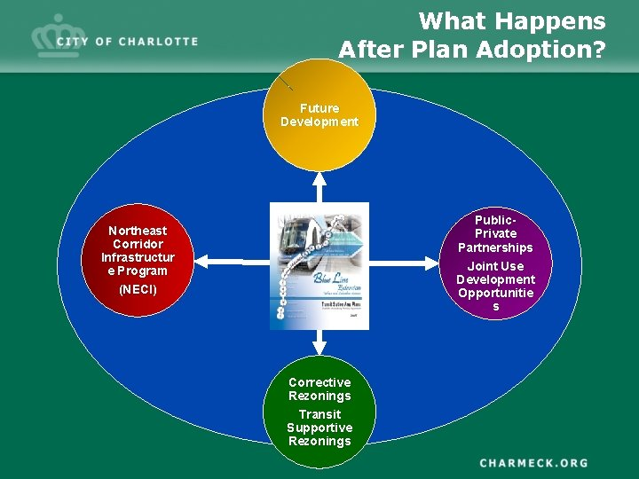 What Happens After Plan Adoption? Future Development Public. Private Partnerships Joint Use Development Opportunitie