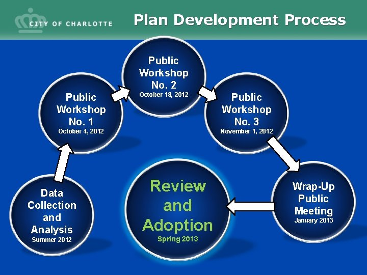 Plan Development Process Public Workshop No. 2 Public Workshop No. 1 October 18, 2012