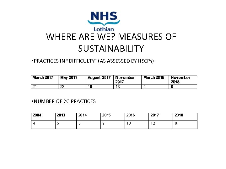 """WHERE ARE WE? MEASURES OF SUSTAINABILITY • PRACTICES IN """"DIFFICULTY"""" (AS ASSESSED BY HSCPs)"""