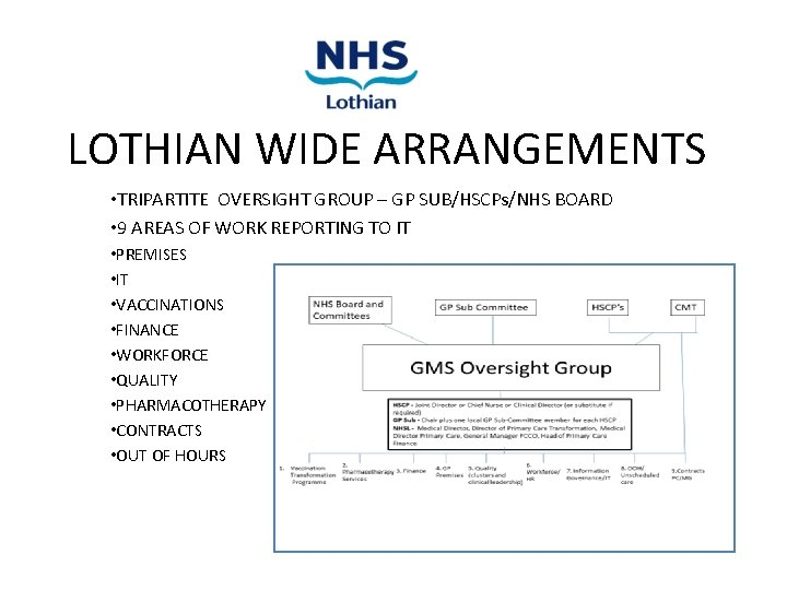 LOTHIAN WIDE ARRANGEMENTS • TRIPARTITE OVERSIGHT GROUP – GP SUB/HSCPs/NHS BOARD • 9 AREAS