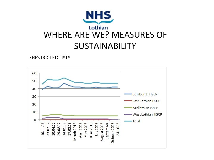 WHERE ARE WE? MEASURES OF SUSTAINABILITY • RESTRICTED LISTS