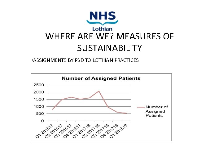 WHERE ARE WE? MEASURES OF SUSTAINABILITY • ASSIGNMENTS BY PSD TO LOTHIAN PRACTICES