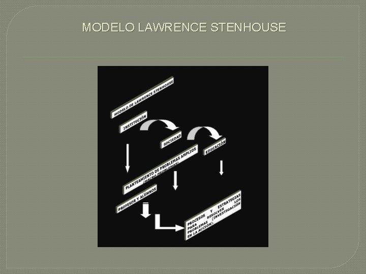 MODELO LAWRENCE STENHOUSE