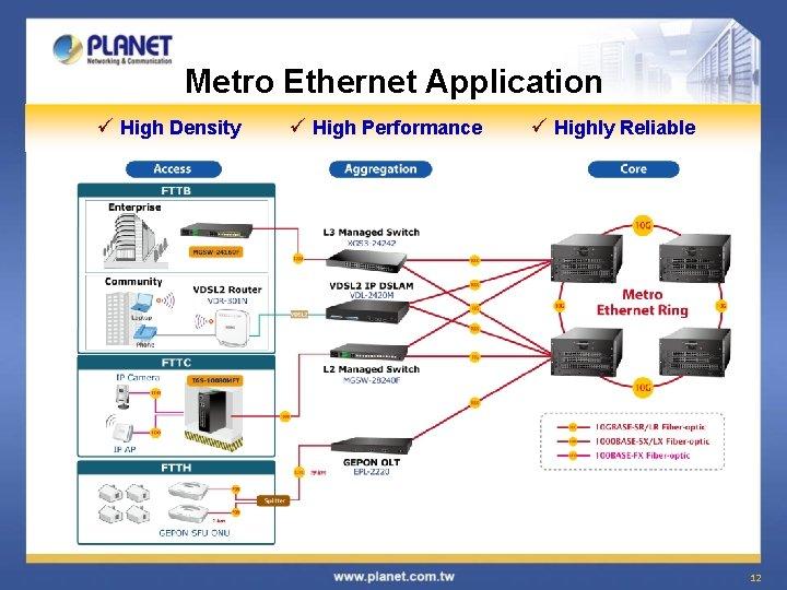 Metro Ethernet Application ü High Density ü High Performance ü Highly Reliable 12