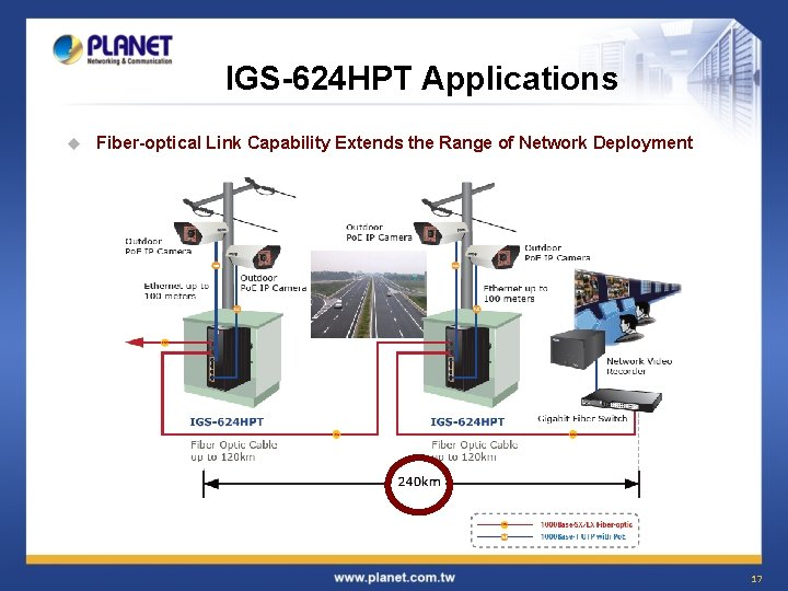 IGS-624 HPT Applications u Fiber-optical Link Capability Extends the Range of Network Deployment 17