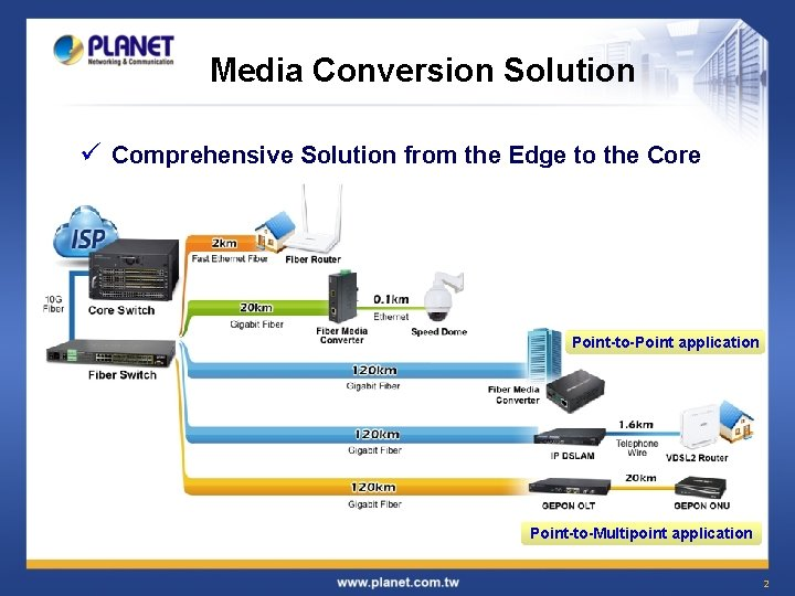Media Conversion Solution ü Comprehensive Solution from the Edge to the Core Point-to-Point application