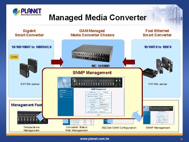 Managed Media Converter Gigabit Smart Converter OAM Managed Media Converter Chassis 10/1000 T to