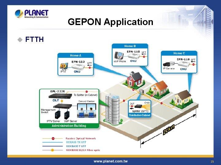 GEPON Application u FTTH EPL-2220 25