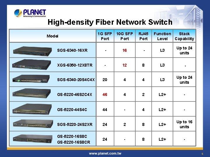 High-density Fiber Network Switch Model 1 G SFP 10 G SFP Port RJ 45