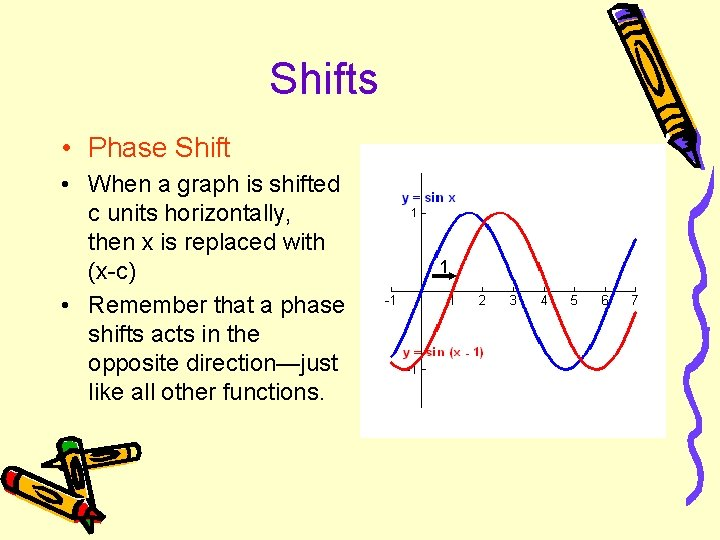 Shifts • Phase Shift • When a graph is shifted c units horizontally, then