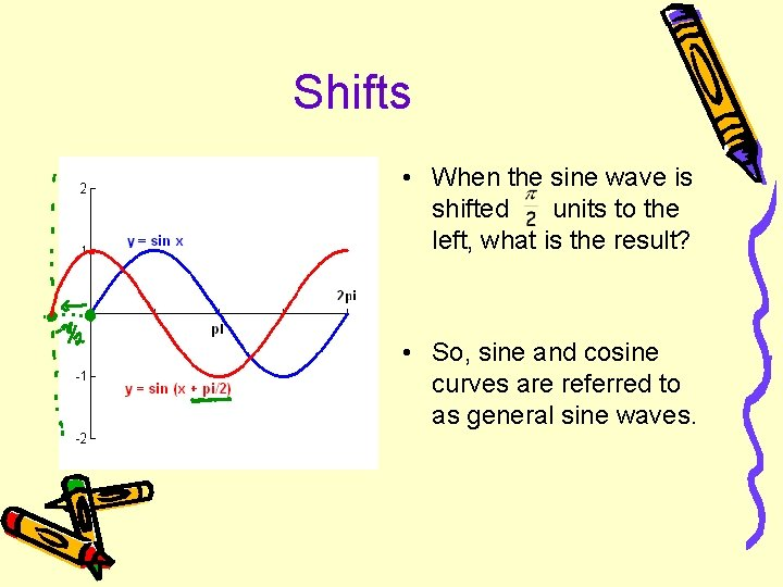 Shifts • When the sine wave is shifted units to the left, what is