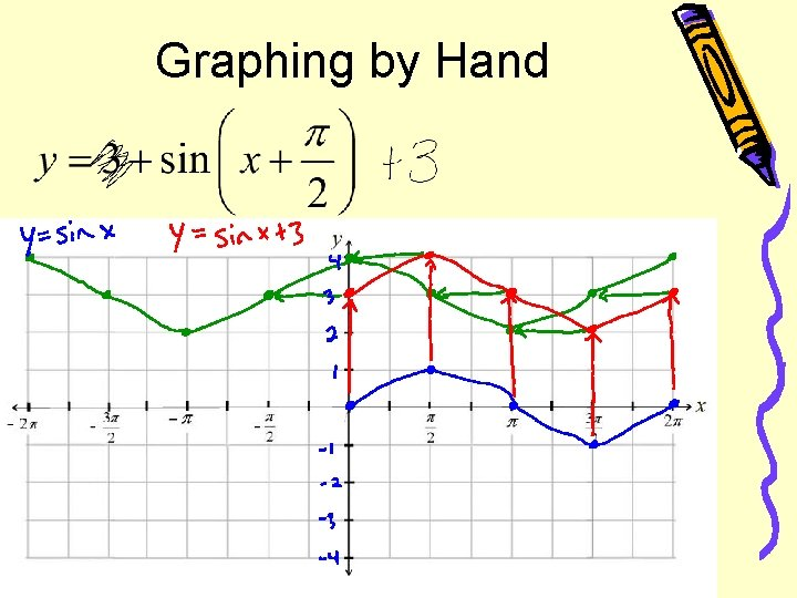 Graphing by Hand