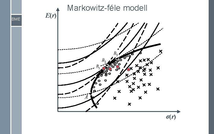 BME E(r) Markowitz-féle modell σ(r)