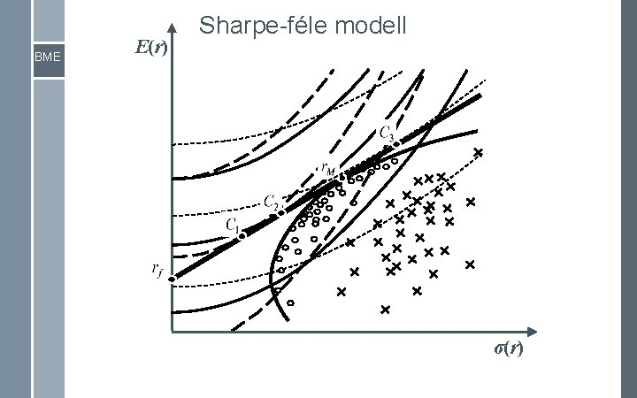 BME E(r) Sharpe-féle modell σ(r)