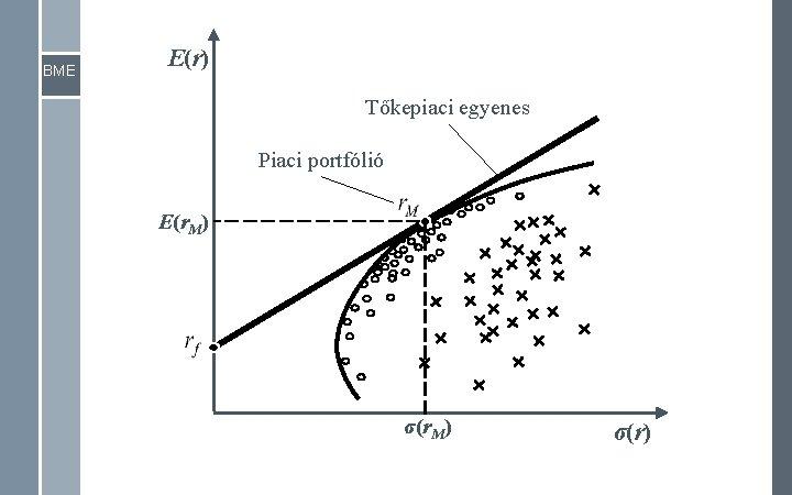 BME E(r) Tőkepiaci egyenes Piaci portfólió E(r. M) σ(r)
