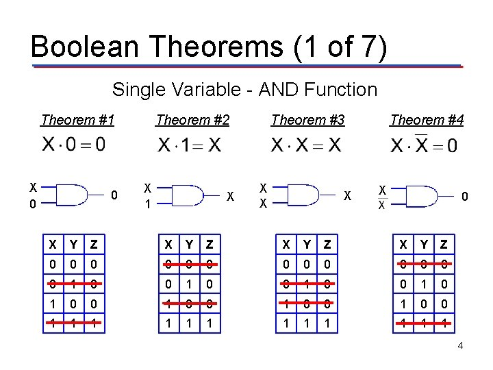 Boolean Theorems (1 of 7) Single Variable - AND Function Theorem #1 X 0
