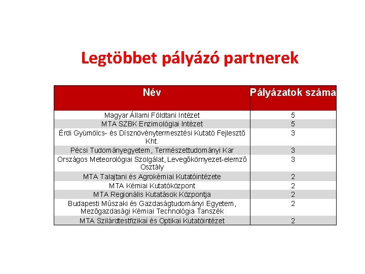 név partnerség)