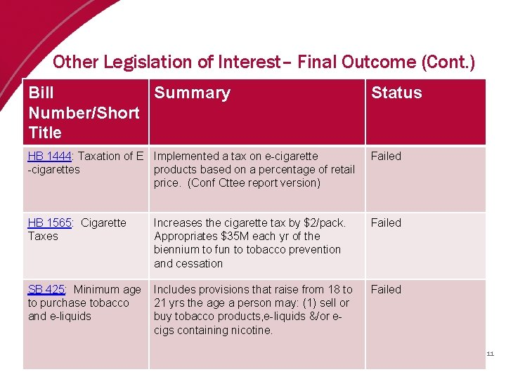 Other Legislation of Interest– Final Outcome (Cont. ) Bill Summary Number/Short Title Status HB