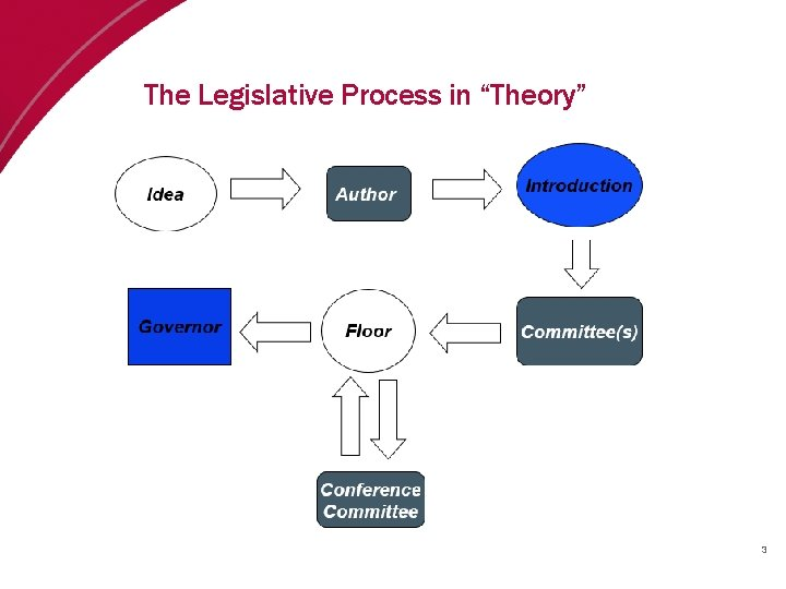 "The Legislative Process in ""Theory"" 3"
