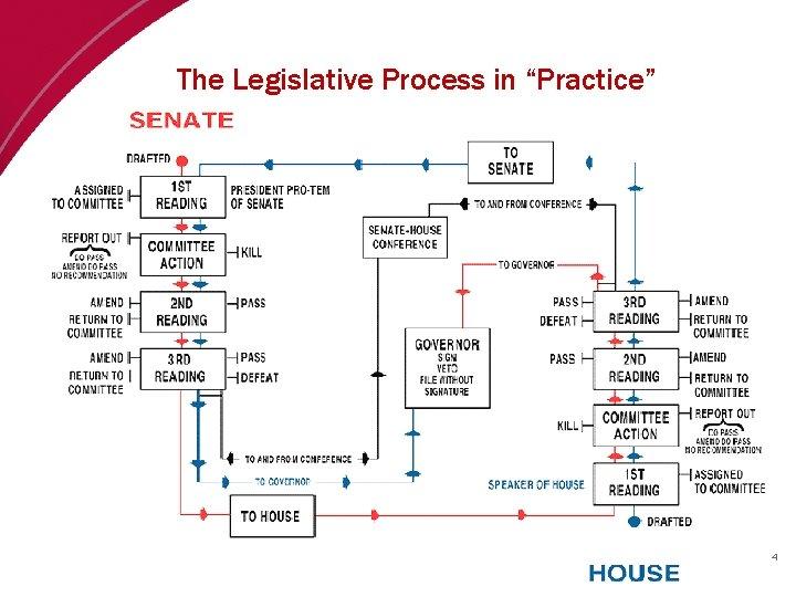 "The Legislative Process in ""Practice"" 4"