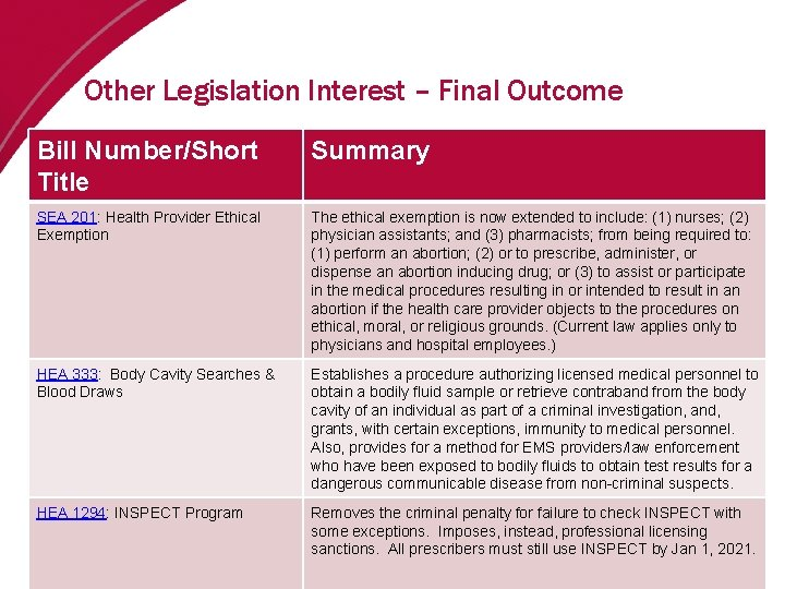 Other Legislation Interest – Final Outcome Bill Number/Short Title Summary SEA 201: Health Provider