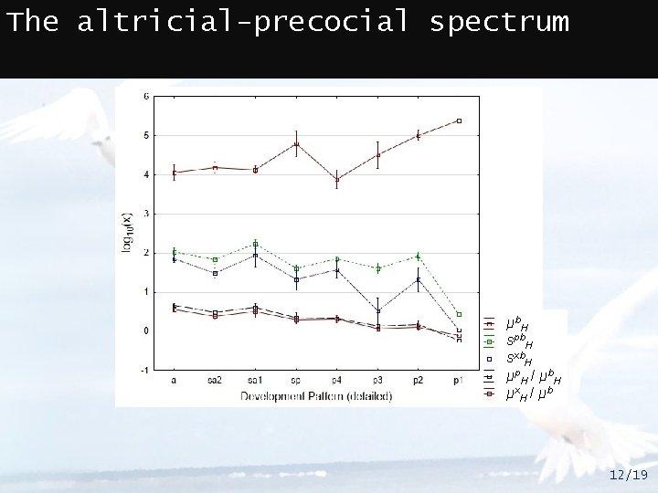 The altricial-precocial spectrum μ b. H spb. H sxb. H μ p. H /
