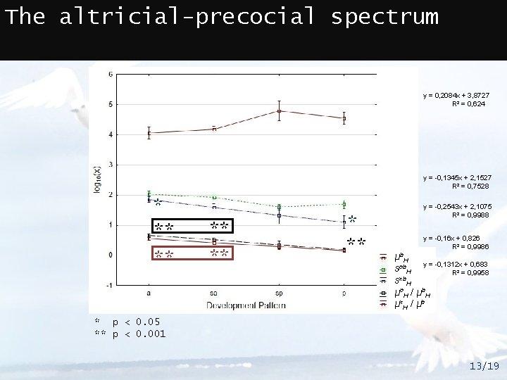 The altricial-precocial spectrum y = 0, 2084 x + 3, 8727 R² = 0,