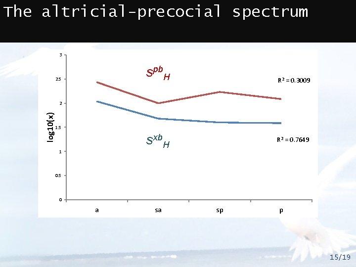 The altricial-precocial spectrum 3 spb. H 2. 5 R 2 = 0. 3009 log
