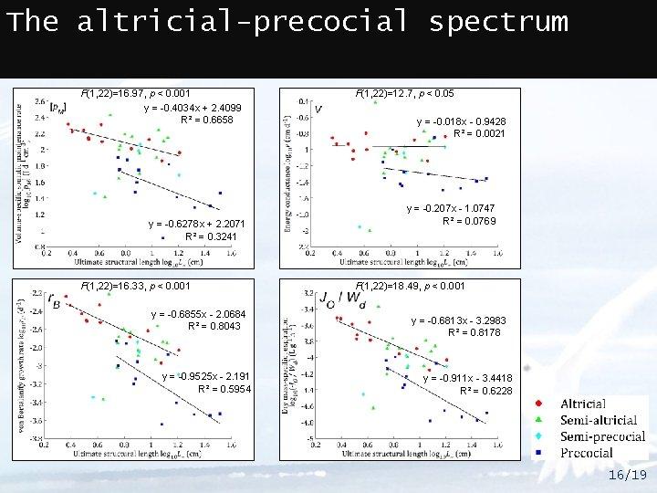 The altricial-precocial spectrum F(1, 22)=16. 97, p < 0. 001 y = -0. 4034