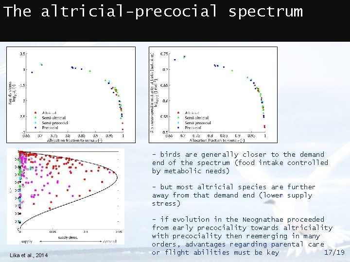The altricial-precocial spectrum - birds are generally closer to the demand end of the