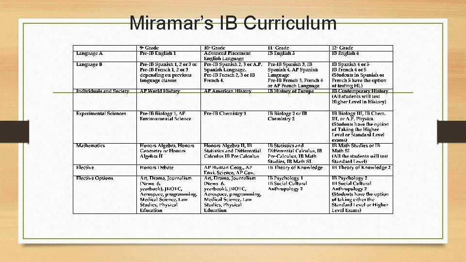 Miramar's IB Curriculum