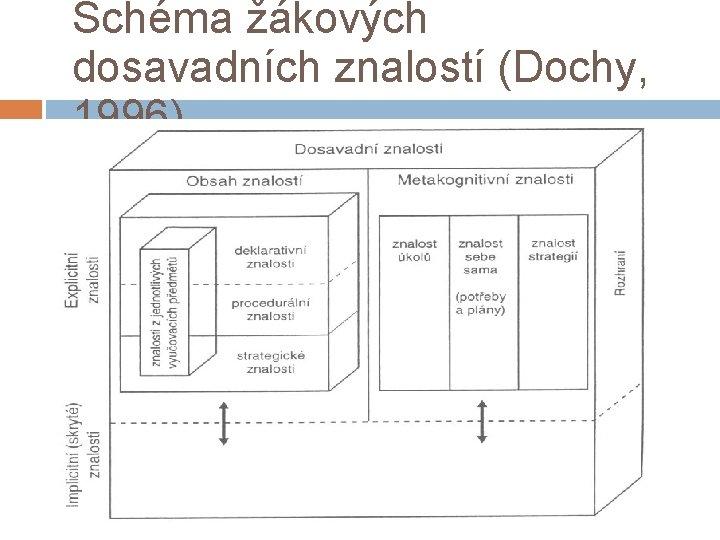 Schéma žákových dosavadních znalostí (Dochy, 1996)
