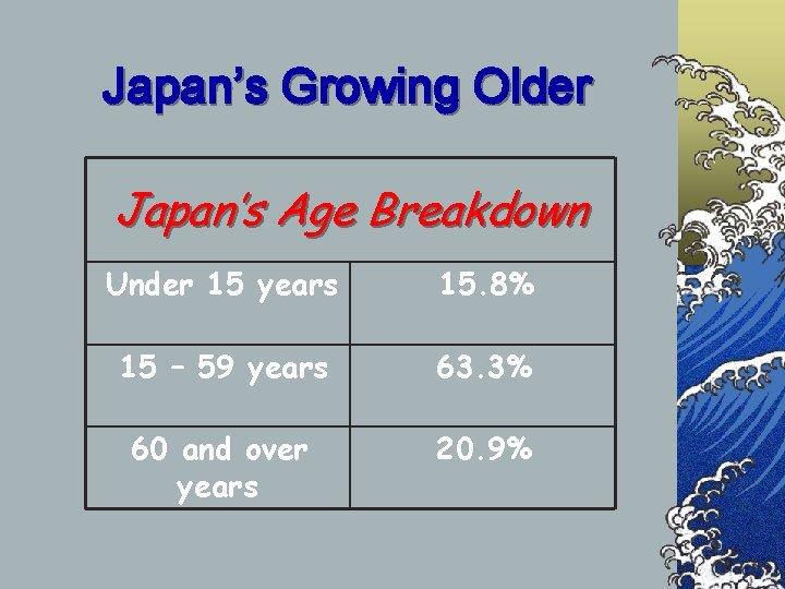 Japan's Growing Older Japan's Age Breakdown Under 15 years 15. 8% 15 – 59