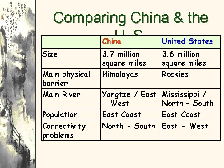 Comparing China & the U. S. United States China Size Main physical barrier Main