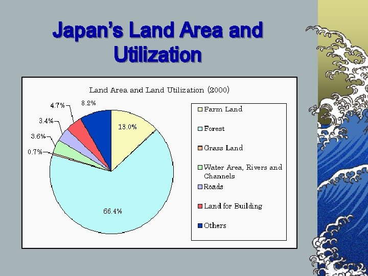 Japan's Land Area and Utilization